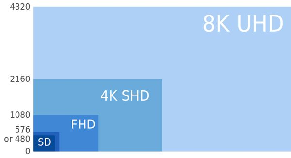 SD to 8k chart