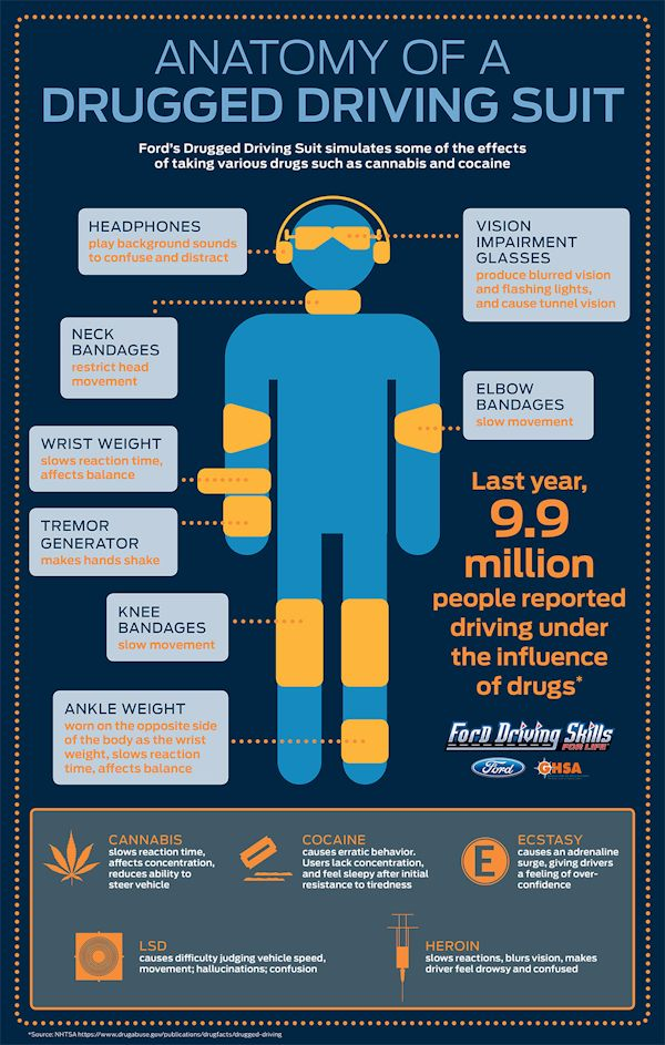 Ford Drugged Driving Suit infographic