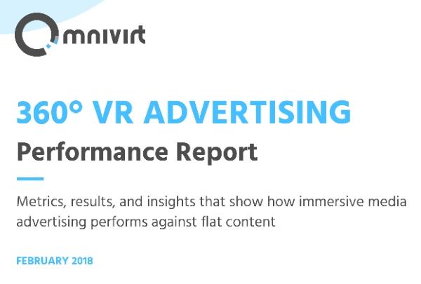 Study: 360-degree VR ads outperform 2D ads